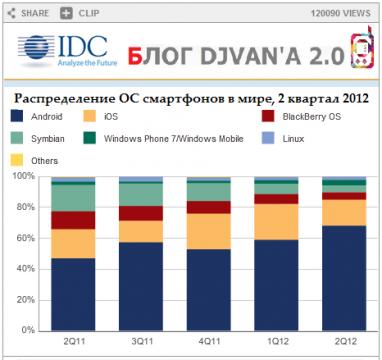 График IDC