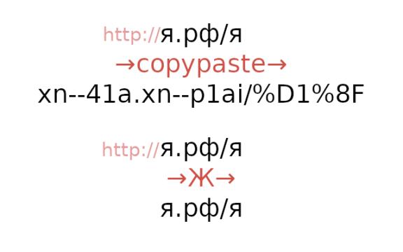 Копирование кириллицы сайтов